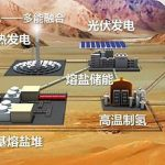 Could China's molten salt nuclear reactor be a clean, safe source of power?